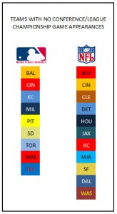 There were 11 NFL teams that didn't reach a conference championship game in the decade, compared to nine for MLB.