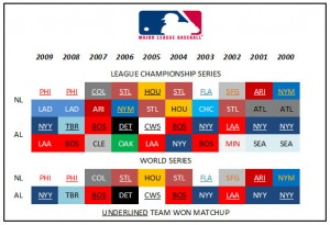 A total of 21 MLB teams made the Championship Series during the decade.