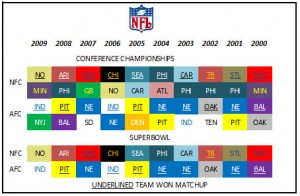 The NFL also had 21 different teams make championship game appearances during the decade.