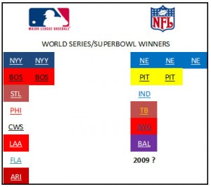 MLB had eight different World Series Champions in the decade, compared to six (or seven if the Saints win SB XLIV) in the NFL.